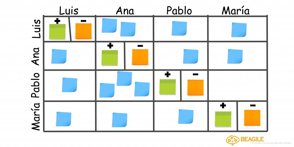 matriz de colaboracion